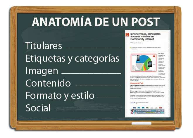 anatomia de un post blog redes sociales social media community internet enrique san juan